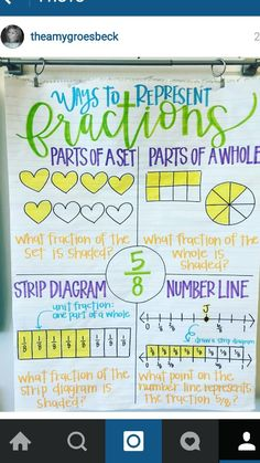 Ways to Represent Fractions: A great visual for four different ways to represent a fraction.