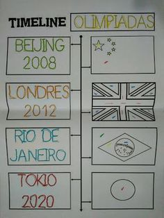 Summer Olympics, Esports, Olympic Games, Physical Education, Geography, Bullet Journal, Holiday Decor, Tokyo, Crafts