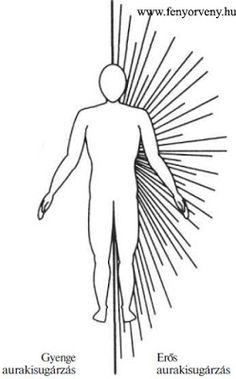 Az aura fényudvara és az aurát gyengítő/erősítő tényezők - Fényörvény.hu  #spiritualitás #spiritual #fényörvény #aura Auras, Hair Accessories, Tattoo, Hair Accessory, Tattoos, Tattos, A Tattoo