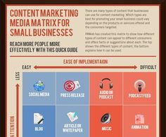 Content Marketing Media Matrix  infographic