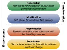Technological Pedagogical Content Knowledge – the TPACK model, developed by Koehler & Mishra