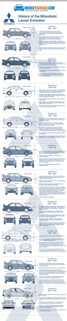 History of The Mitsubishi Lancer Evolution