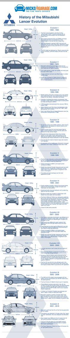 History of The Mitsubishi Lancer Evolution