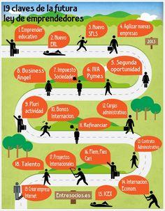 Infografía: 19 claves de la nueva ley de emprendedores (España) Business Company, Mo S, Leadership, Logo Design, Graphic Design, Success, Social Media, Marketing, Learning