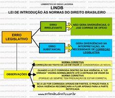 ENTENDEU DIREITO OU QUER QUE DESENHE ???: LEI DE INTRODUÇÃO ÀS NORMAS DO DIREITO BRASILEIRO