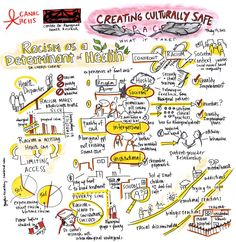 """CANADA: CULTURALLY SAFE SPACES.  [Live Graphic Recording]  Cultural competency in Aboriginal health care is described by CAHR as """"respectful care that is based on a community framework of health, including integrating traditional health and healing knowledge to inform service delivery. CLICK IMAGE to see more..."""