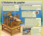 L'histoire du papier - Le Petit Quotidien, le seul site d'information quotidienne pour les 6-10 ans !