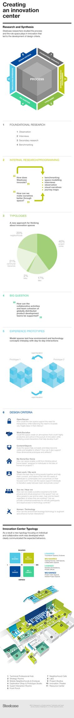 Creating an #innovation center: an #infographic of the research and design…