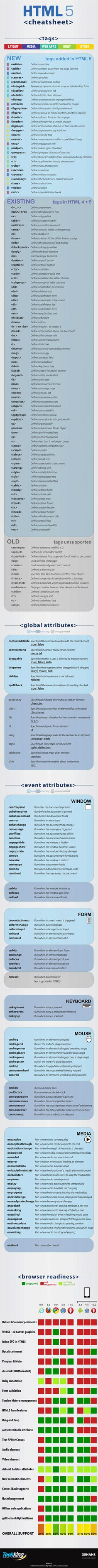HTML 5 Cheat Sheet.  Ignore the browser compatibility chart and just hit up caniuse.com instead.