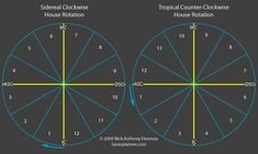 Sidereal Astrology Clockwise House Rotation