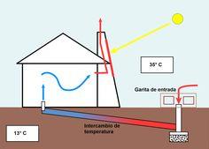 Bosquejo del sistema Nuestro exclusivo sistema Triskel GeoSun, es un sistema de climatización pasivo geotérmico con un complemento s...