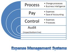 Expense management #software systems which is used to manage all the expense consume for an item or process while running a school or institute. If you want best #module for it then Awapal solution Pvt. Ltd. provides you best software systems for it.