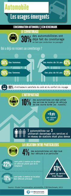 COVOITURAGE -Automobile, les usages émergents : covoiturage, autopartage...