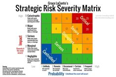 """I was recently asked to explain the """"Impact Score"""" in a Strategic Risk evaluation process. This is easy to do with a tool called the Strategic Risk Severity Matrix. Project Risk Management, Change Management, Business Management, Risk Matrix, Strategic Planning Process, Risk Analysis, Accounting Firms, Financial Analysis, Business Analyst"""