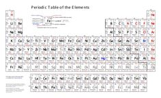 Printable Periodic Table - Each column is known as a group, or family members. Besides a plethora of information on every element, in addition, it consists of a table of physica. Periodic Table Printable, Mass Number, Science Chart, Chemistry Worksheets, Table Template, Chemical Bond, Element Symbols
