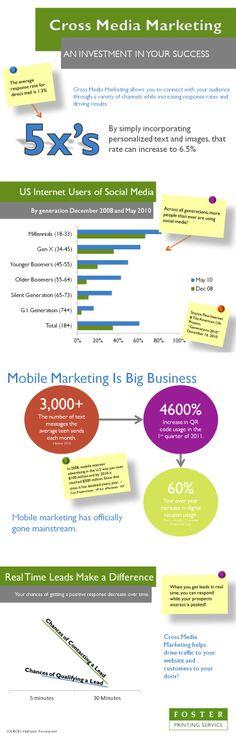 Cross-Media Marketing: perché è importante