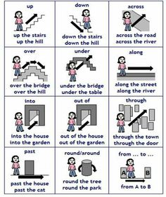 English prepositions of movement