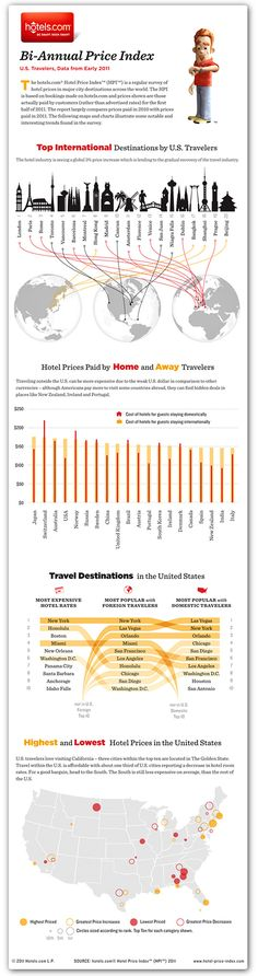 Hotels.com replaced lengthy lists of the top travel destinations by incorporating them into this graphic