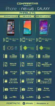 Infografías: iPhone, Nexus y Galaxy S: guerra de phablets y móviles en la cumbre