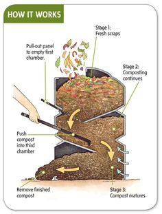 Maybe use a rectangular/square shaped garbage pail with recycled grills or cookie sheets