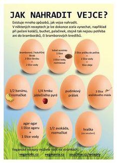 Jestli bylo dřív vejce nebo slepice, o tom můžeme leda spekulovat. Co víme ale s jistotou je, jak jsou na tom lidé, součástí jejichž jídelníčku vajíčka nejsou. Mají zdravější a delší život, nižší riziko výskytu diabetes, o polovinu nižší výskyt rakoviny prostaty, lepší imunitu. Vždyť alergie na vejce sama o sobě je druhou nejčastější! Nesnaží se nám příroda naznačit, že by bylo jednodušší obejít se bez této potraviny? Raw Vegan, Vegan Vegetarian, Vegetarian Recipes, Healthy Recipes, Happy Vegan, Modern Food, Gaps Diet, Home Food, Dessert For Dinner