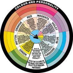 Angel Orbs Color Meaning | This wheel shows some of the meaning behind colors.
