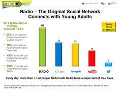 the-social-network-called-radio-3-13 by Mary Beth Garber via Slideshare