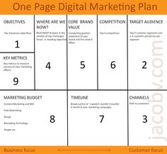 Learn about the benefits of a one page marketing plan, and how to ...