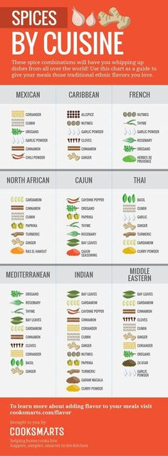 AMAZING cuisine-themed spice combo info graphic, by CookSmarts. Cook Smarts Guide to Spices by Cuisine Homemade Spices, Homemade Seasonings, Homemade Breads, Spice Blends, Spice Mixes, Cooking Tips, Cooking Recipes, Healthy Recipes, Cooking Games