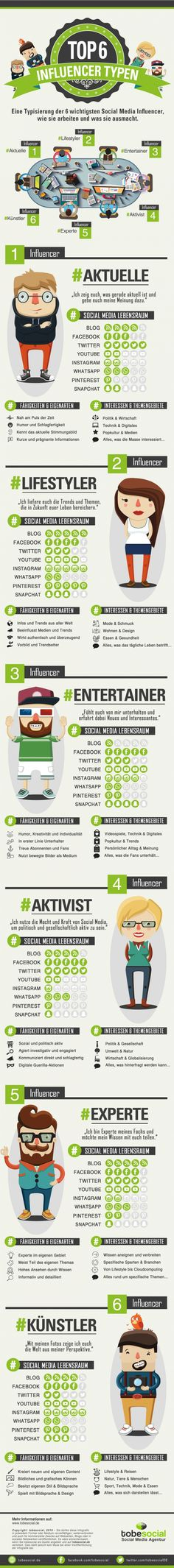 Top Social Media Influencer Typen Infografik: Agentur für Influencer Marketing und Empfehlungsmarketing via Social Media, auf Facebook, YouTube, Instagram, SnapChat, WhatsApp, Blogger Marketing, Blogger Relations. Social Media B2B und B2C, Agentur Word of Mouth Marketing http://tobesocial.de/blog/infografik-influencer-marketing-social-media-agentur-youtube-facebook-instagram-empfehlungsmarketing