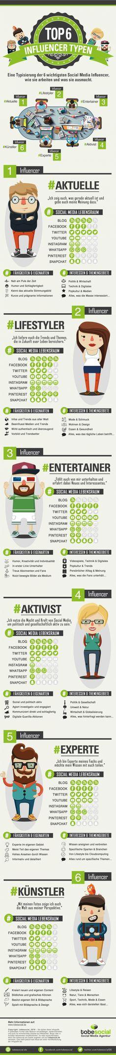 Top Social Media Influencer Typen Infografik: Agentur für Influencer Marketing und Empfehlungsmarketing via Social Media, auf Facebook, YouTube, Instagram, SnapChat, WhatsApp, Blogger Marketing, Blogger Relations. Social Media B2B und B2C, Agentur Word of Mouth Marketing  http://tobesocial.de/blog/infografik-influencer-marketing-social-media-agentur-youtube-facebook-instagram-empfehlungsmarketing