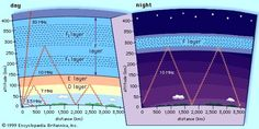 radio wave: ionosphere and radio wave propagation impact