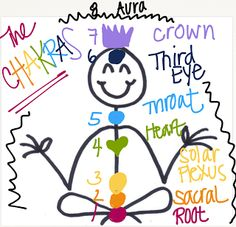 Learning How Essential Oils Work One of the best aspects of using essential oils is the manner in which they affect the body. Essential oils know exactly where to go to help us the most. There are so many different ways essential oils help us that I decided to focus today's blog post on how they affect our body's energetic systems. Chakras
