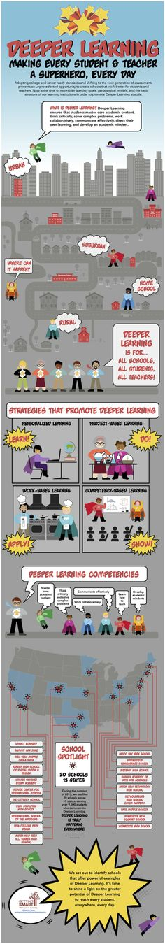 Deeper Learning - What is it? - An infographic #edchat #education