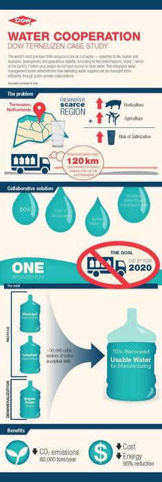 How Cooperation Can Fix Water Scarcity: In honor of World Water Day , Dow Water & Process Solutions released an infographic illustrating how Dow collaberated with Evides Water Co. and the Muncipal Water Board Scheldestromen to bring more fresh water to City of Terneuzen in the Netherlands. This infographic is a prime example of how through public-private partnerships, the issue of water scarcity can be addressed.