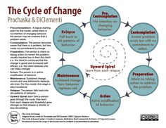Prochascka and DiClementi - Cycle of Change