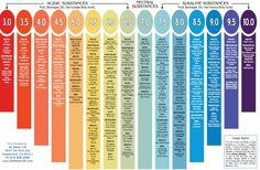 Food Ph Chart