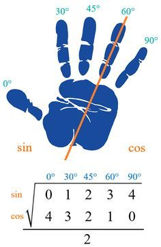 Trigonometric Hand Trick This is an easy way to remember the values of common values of trigonometric functions in the first quadrant.