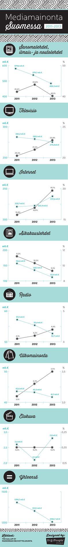 Mediamainonta Suomessa Infograafi kertoo ja visualisoi yksinkertaisella tavalla kuinka Suomen mediamainonnan rahat ovat jakautuneet intermedia tasolla vuosina 2011, 2012 ja 2013.