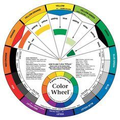 Color Wheel Kleuren Mengschijf. De onmisbare schijf voor het mengen van kleuren en het bepalen van de kleurenharmonie. Maat diam. 23cm.