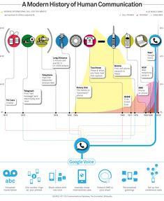A modern history of Human Communication....