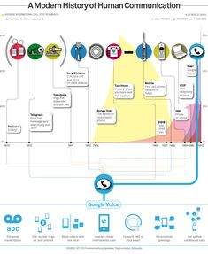 A Modern History of Human Communication [infographic]