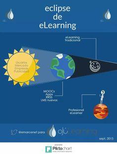 ¿Te perdiste el eclipse? En @ojulearning te lo contamos en clave de #formacion #mooc #elearning
