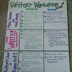 Writers workshop expectations anchor chart