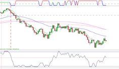 Placements financiers : #forex #gbpusd GBP USD
