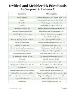 Charting the New Testament - BYU Studies Bible Study Notebook, Bible Study Tools, Scripture Study, Melchizedek Priesthood, Quick View Bible, Lds Scriptures, Bible Verses, Bibel Journal, Bible Resources