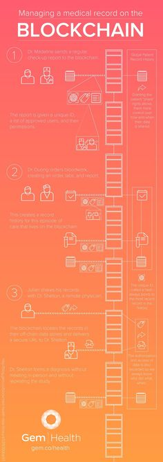 Bitcoin [Infographic]. How it works and where can you get them and trade them. #bitcoin #infographic 2017