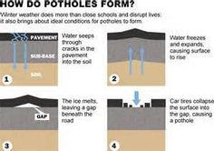 How Does a Pothole Form? Cracks in the asphalt allow water to penetrate into the base and subgrade which results in pavement breaking apart and forming potholes. One of the best preventative methods you can take against potholes is proper sealcoating. Sealcoating can prevent moisture from reaching the subsurface and causing potholes. Asphalt Pavement, It Works, Moisturizer, Surface, Base, Good Things, Organization, Business, Building
