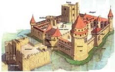 Castles for Kids, nice basic information to tie in with European art lesson on castles.