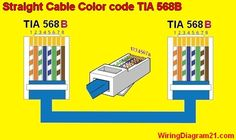 T568A T568B RJ45 Cat5e Cat6 Cable Wiring Diagram